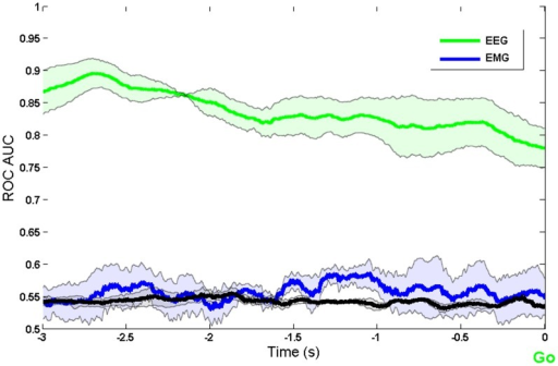 Comparison of decoding using EEG and EMG during imaginary movement task for the last three participants.The black line shows the decoding accuracy achieved when condition labels were randomly reshuffled.