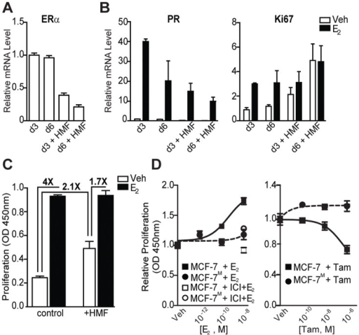 Co-culture with human mammary fibroblasts down-regulates ERα and fosters hormone-independent growth of breast cancer cells.(A) Fibroblasts down-regulate ERα mRNA levels at 3 and 6 days and this effect increases with longer co-culture time. (B) HMF reduce the response of MCF-7 cells to estradiol, as measured by PR, and HMF increases basal Ki67 mRNA at 3 and 6 days and eliminates further increase by E2. (C) Co-culture with HMF increases the basal proliferation rate of MCF-7, and decreases the fold change of E2 stimulation of proliferation monitored at 3 days. (D) MCF-7M proliferation fails to respond to increasing concentrations of E2 (left panel) and MCF-7M growth is not inhibited by treatment with tamoxifen (right). Response in MCF-7 cells alone is shown for comparison.