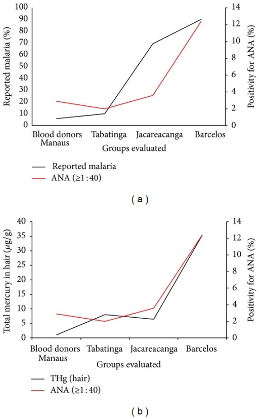 Correlation between malaria cases reported (a) and mercury levels in hair (b) with positive ANA.