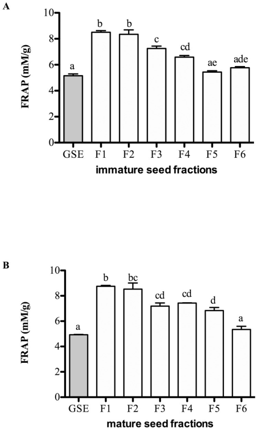 Antioxidant activity of the fractions from immature (A) and mature (B) seed extracts measured by Ferric reducing antioxidant power (FRAP) assay.Results are expressed as mean ± SEM of 3 independent experiments. Statistical analysis was determined by one-way ANOVA with Tukey'spost-hoc test. Values with different letters (a,b,c) in each column are statistically different at P<0.05.