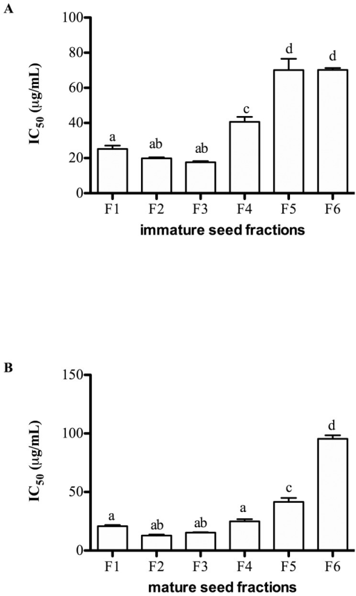 Viability of Caco-2 cells after exposure to fractions from immature (A) and mature (B) seed extracts for 72 hr measured by 3-(4,5-Dimethylthiazol-2yl)-2,5-diphenyl-tetrazolium bromide (MTT) assay.Data are expressed as IC50 or dose (µg/mL) inhibiting cell viability to 50% (mean ± SEM) of 3 independent experiments. Statistical analysis was determined by one-way ANOVA with Tukey'spost-hoc test. Values with different letters (a,b,c) in each column were statistically different at P<0.05.