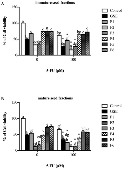 Combined effects of immature (A) and mature (B) fractions and 5-FU on Caco-2 cells for 72 hr measured by 3-(4,5-Dimethylthiazol-2yl)-2,5-diphenyl-tetrazolium bromide (MTT) assay.Data are presented as percentage of cell viability relative to viability of control cells. Data are expressed as mean ± SEM of 3 independent experiments. Statistical analysis was determined by two-way ANOVA with Tukey'spost-hoc test. Values with different letters (a,b,c) in each column were statistically different at P<0.05. * indicates significant difference in 5-FU treated group when compared to 5-FU control.