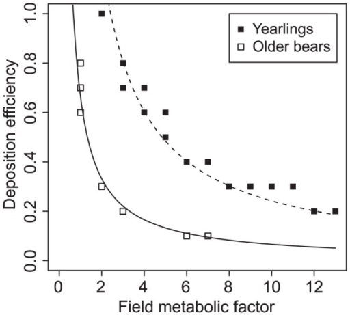 Relationship between deposition efficiency and field metabolic factor.Within the parameter combinations that produced matching predictions the deposition efficiency was inversely proportional to the filed metabolic factor in both groups; the yearlings and older bears. Solid curve: AA = 0.6626/fA, dashed curve: AY = 2.42/fY.