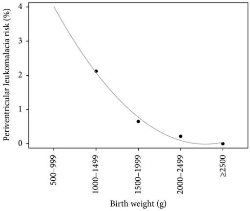 Exponential decrease in periventricular leukomalacia risk with increasing birth weight.