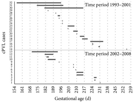 Data from 32 cPVL cases in two time periods. Each bar represents a pregnancy with pPROM-delivery interval beginning with gestational age of pPROM.