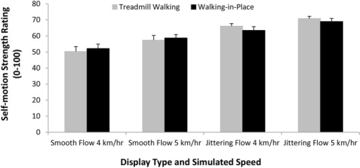 Effects of Walking Type (Treadmill Walking versus Walking in Place), display type (smooth versus jitter) and Simulated Speed (4 or 5 km/h) on the strength of the perceived self-motion in depth. Error bars represent SEMs.