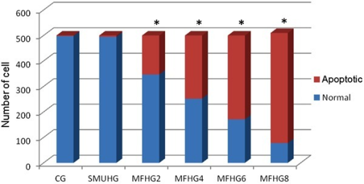 Apoptosis rates of treatment groups. CG: control group, SMUHG: spikinggroup (8 g/L Fe2O3, no radiation), MFHG: magnetic fluidhyperthermia groups with 2, 4, 6, and 8 g/L Fe2O3.*P<0.05 compared with control and spiking group(t-test).