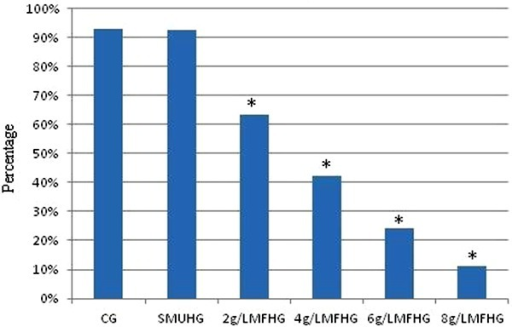 p53 histogram of SMMC-7721 cells after treatment. CG: control group A;SMUHG: spiking group (8 g/L Fe2O3, no radiation); MFHG:MFH group; PI: positive index. *P<0.05 compared with CG(t-test).