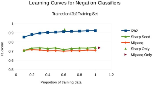 Learning curve for i2b2 training data on various corpora.For each proportion of the i2b2 corpus (x axis), the reported F-score (y axis) is an average of 5 randomly sampled runs.