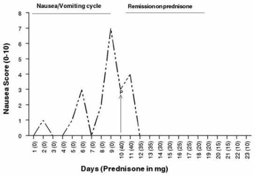 "Remission of Nausea and Vomiting with Prednisone. One cycle shown. Nausea was graded by patient from 0 (absent) to 10 (constant/severe). ""P"" indicates where prednisone was initiated. Prednisone dose is provided in mg/day in parenthesis on x-axis. After prednisone was initiated and maintained at 10–20 mg/day, the patients cyclical vomiting was aborted for the next 2 years of follow up. Body weight, total protein, and albumin levels improved, while eosinophilia was absent."