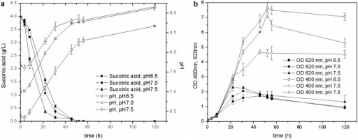 Cultures carried out at different initial pH: (a) pH and C source consumption; (b) growth and pyoverdine production.