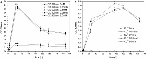 (a) Biomass growth in cultures supplemented with CuSO4. (b) Pyoverdine biosynthesis (OD400) in cultures supplemented with CuSO4.