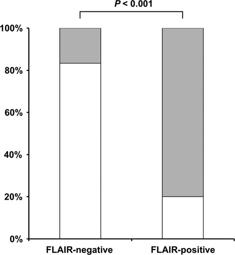 Rate of any intracerebral hemorrhage detected on computed tomography within 24 h after systemic thrombolysis depending on FLAIR status assessed on pre-treatment MRI. Gray bars represent the proportion of patients with intracerebral hemorrhage, while white bars indicate the proportion of patients without signs of bleeding complications. P indicates level of statistical significance.