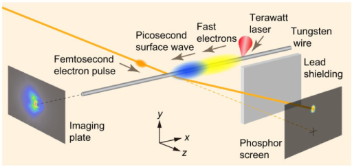 Experimental layout for femtosecond electron deflectometry measurement and emission distribution measurement of fast electrons.The wire is moved after each laser irradiation so that a fresh part of the wire surface is used. A lead plate is placed to shield the phosphor screen from fast electrons and X-rays emitted from the laser-irradiated spot. Fast electrons emitted from the laser-irradiated spot in a direction along the wire are detected by stacked imaging plates.