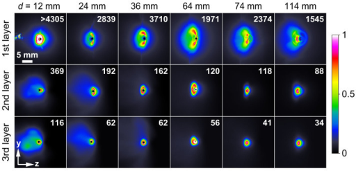 Fast electron images detected by stacked imaging plates.The images are taken for a single shot at d = 12 to 114 mm. The distance from the laser-irradiated spot to the end of the wire is 64 mm. The imaging plates used for d = 12 to 64 mm have a pinhole of 1 mm in diameter to allow the wire to pass through. The value indicated in each images is the integrated count of the electron signal. The color scale is set independently for each image, according to the indicated contrast scale factor, to provide maximum contrast.