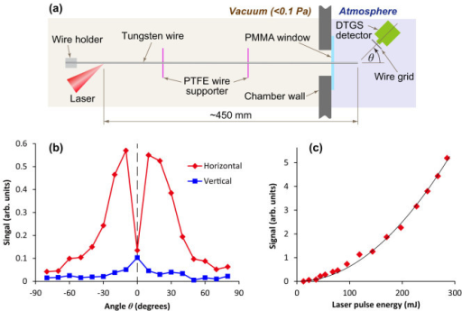 Detection of electromagnetic waves emitted from the end of a wire of 500 mm in length, using a deuterated triglycine sulfate (DTGS) pyroelectric detector.(a) Experimental layout for radiation detection. (PTFE: polytetrafluoroethylene. PMMA: Poly(methyl methacrylate).) The distance from the laser-irradiated spot to the end of the wire is about 450 mm, and the distance from the end of the wire to the pyroelectric detector is 50 mm. A black polypropylene sheet is put over the detector window to block scattered light. (b) Angular distribution of radiation with horizontal and vertical polarizations in the horizontal plane. The incident laser pulse energy is 80 mJ. (c) Dependence of signal on laser pule energy at 20° for horizontal polarization. The solid line is a parabola (y = a·x2) fitted to the experimental data, which are indicated by the diamond symbols.