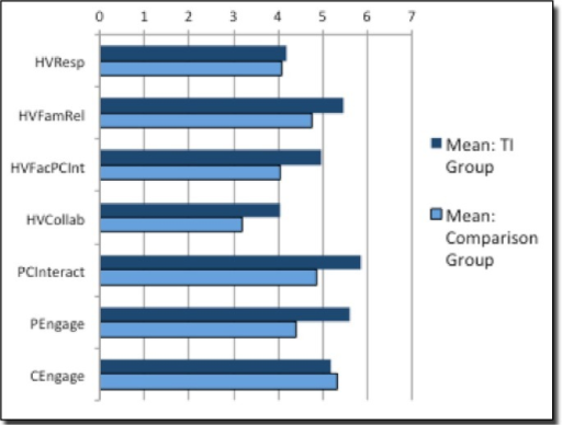 HOVRS differences between TI and comparison groups.
