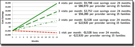 Cost savings for TI when compared to In-person home visit.