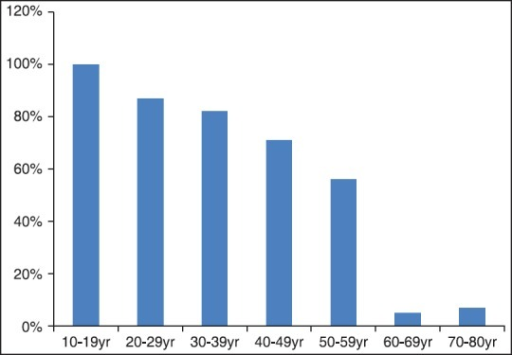 The percent of positive straight leg raising test among different age group in the patients with lumbar disc herniation
