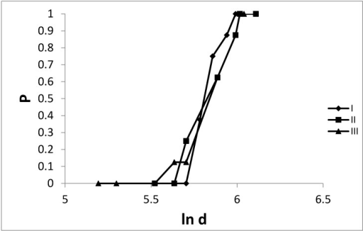 The probability (P) of the lethal effect in the population of the tested mice after a single intraperitoneal administration of the mushroom extracts (I—Ph. cyanopus, II—P. semilanceata) at dose 200–450 and psilocin (III) in the doses from 180–420 mg/kg (ln d).