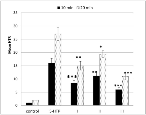 The head-twitch response in mice treated with investigated hallucinogenic stimulants at a dose of 1 mg/kg followed by a single intraperitoneal dose of 200 mg/kg 5-hydroxytryptophan (5-HTP). I—extract of Ph. cyanopus; II—extract of P. semilanceata; III—pure psilocin. Observation period: 10 and 20 min. Control group was administrated only with isotonic solution of Tween-80. Data are presented as group means ± S.E.M. * p < 0.05, ** p < 0.01, *** p < 0.001 compared to the control group using in statistics one-way ANOVA tests with the post hoc test (Bonferroni procedure).