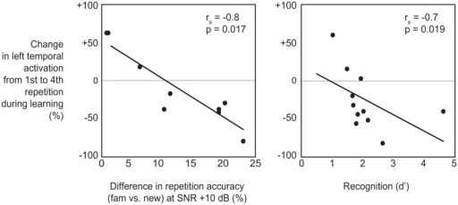 effect of music on memory retrieval Music, mood, and memory john t e effects of mood dependency might well arise as an artefact of the effect of music dependent retrieval.