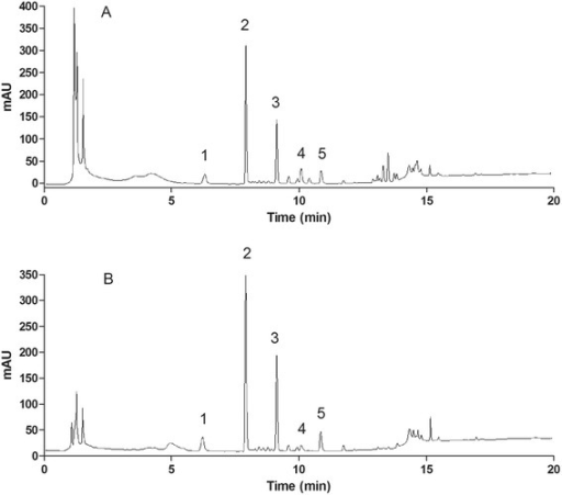 Chromatograms of five ginsenosides analysed by UPLC-PDA. a Raw herb extract (R6), b Granule extract (G12). (1) NR1, (2) Rg1, (3) Rb1, (4) Rg2 and (5) Rd