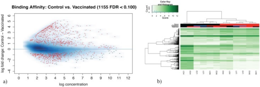 Differentially methylated regions visualization and cluster of samples considering their methylation levels a) The MA plot shows in red the differentially methylated regions obtained with a false discovery rate of < 0.1 b) Heat-map of samples demonstrates a perfect classification of the condition of the individuals based on methylation levels in the differentially methylated regions.