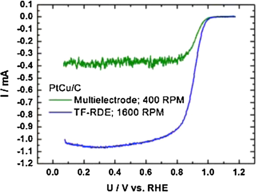 Comparison of ORR polarization curves measured with multielectrode Teflon and TF-RDE cell of PtCu/C with the same catalyst loading.