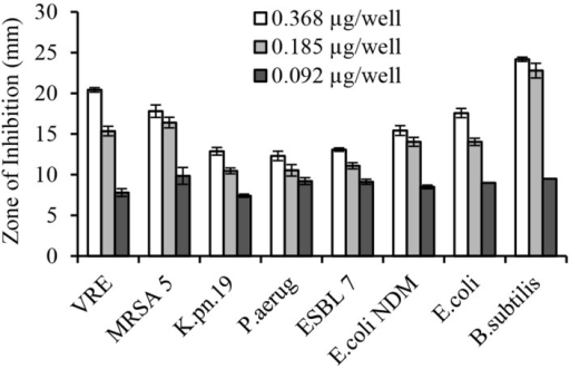 Concentration-dependent growth inhibition of multi-drug resistant clinical isolates by honey glycoproteins in well-diffusion assay.