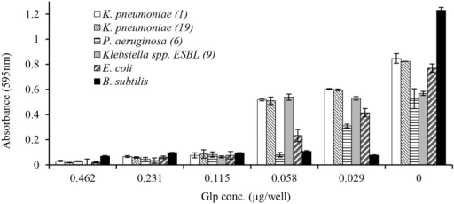 Concentration-dependent growth inhibition of clinical isolates by honey glycoproteins evaluated using broth microdilution assay.