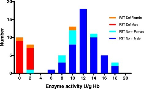 Results of the fluorescent spot test as a function of the measured G6PD enzyme activity. One G6PD enzyme value was unavailable for a fluorescent spot test (FST)-diagnosed G6PD deficient male who was confirmed G6PD wild type by polymerase chain reaction