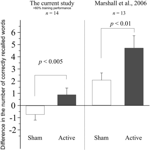 Difference in performance between the evening and morning sessions, when data from subjects performing under 60% in the training session of either sham or active stimulation session are retrospectively removed. Data from Marshall et al. (2006) shown for comparison. Error bars denote SEM.