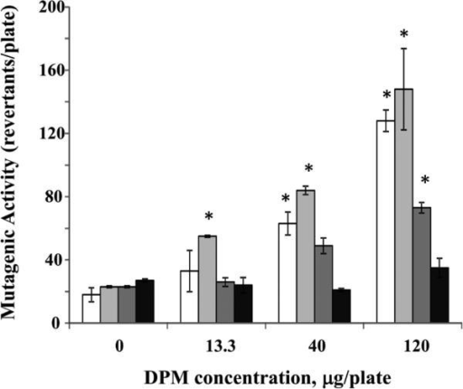 Effect of engine operating conditions on mutagenic activity of B100 samples collected for the engine fitted with mufflerB100 samples (0, 13.3, 40 or 120 μg/plate) were incubated at 37° C with the Salmonella typhimurium TA 98 without S9 microsomal activation. Clear columns – mode M1; light gray columns – mode M2; Dark gray columns – mode M3; Black columns – mode M4. Data represent mean values (+SEM) of the average number of revertant colonies per sample. Each sample was tested twice in two separate experiments. *positive responses, as evidenced by the number of revertant colonies being at least two-fold greater than the respective control value.