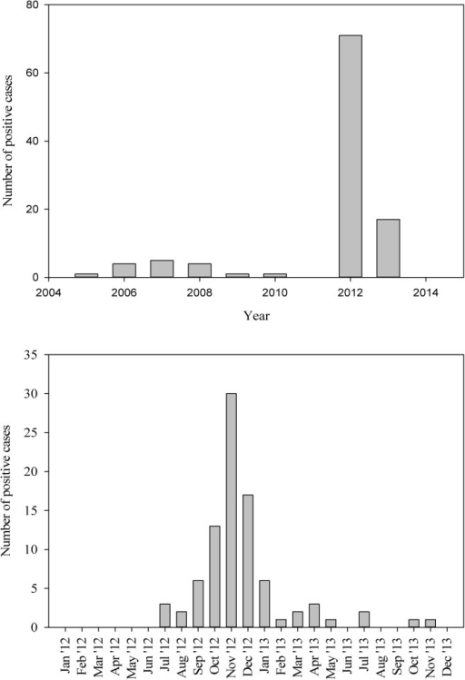 Number of positive pigeon fever cases diagnosed between 2005–2013 (a), and during 2012/13 (b) at the Veterinary Health Center and Kansas State Veterinary Diagnostic Laboratory, Kansas State University.