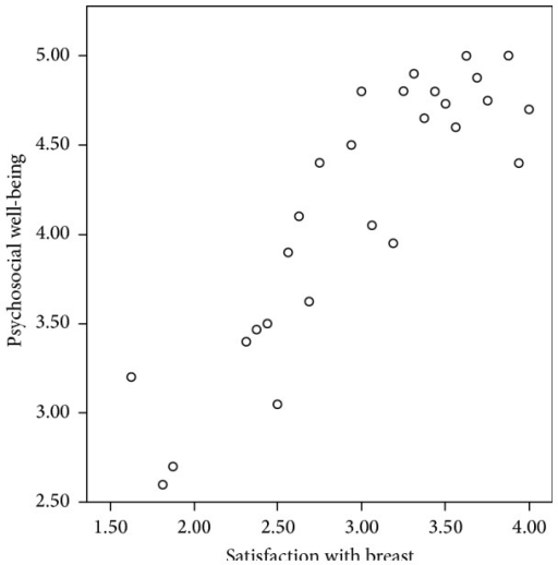 Correlation between reconstructed breast satisfaction and psychosocial well-being.