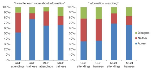 "Considerably more respondents from Massachusetts General Hospital than Cleveland Clinic found informatics ""exciting."" However, over half of respondents in all groups wanted to learn more about pathology informatics"