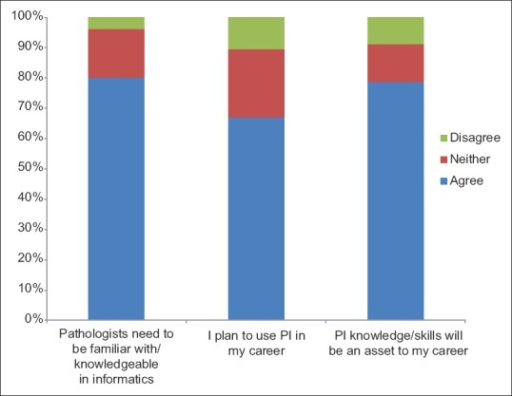 Nearly 80% of all respondents believe that pathology informatics knowledge and skills would be professionally useful and advantageous; however, fewer respondents actually plan to use pathology informatics