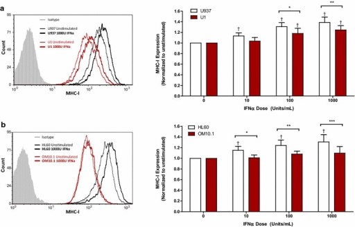 IFNα-induced expression of MHC-I is impaired in latently HIV-infected U1 and OM10.1 cells. Cell lines were stimulated with 10, 100, or 1000 U/mL of exogenous IFNα for 24 h. Following stimulation, cells were collected and surface expression of MHC-I was assessed by flow cytometry. Representative histogram and summary data of IFNα-induced MHC-I expression normalized to unstimulated controls is shown for a U937 and U1 cells (n = 6) and b HL60 and OM10.1 cells (n = 6). †p < 0.0001 by one-way ANOVA and p < 0.05 by pairwise Dunnett's test compared to unstimulated cells. *p < 0.05; **p < 0.01, and ***p < 0.001 by Two-way ANOVA with Bonferroni post-test for multiple comparisons
