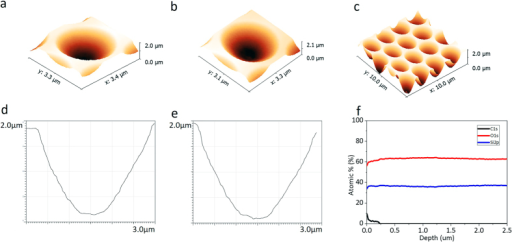AFM analysis of the master stamp and the replicated substrate for hyperlens array.(a–c) 3D AFM images of the fabricated patterns on (a) master stamp and (b,c) replicated substrate. The shape has a depth of 1.7 μm and a diameter of 2.5 μm. (d–e) AFM graph data of the fabricated patterns on the quartz substrate, master stamp (d) and replicated substrate (e), respectively. (f) XPS depth-profiling data of the HAHS-patterned quartz substrate. The carbon signal only exists near the surface region.
