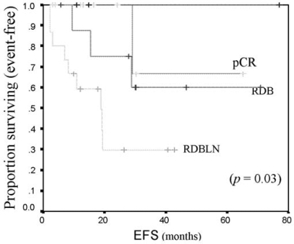 Event-free survival (efs) by pathologic complete response (pcr) to neoadjuvant chemotherapy in locally advanced breast cancer. rdb = residual disease in breast; rdbln = residual disease in breast and lymph nodes.