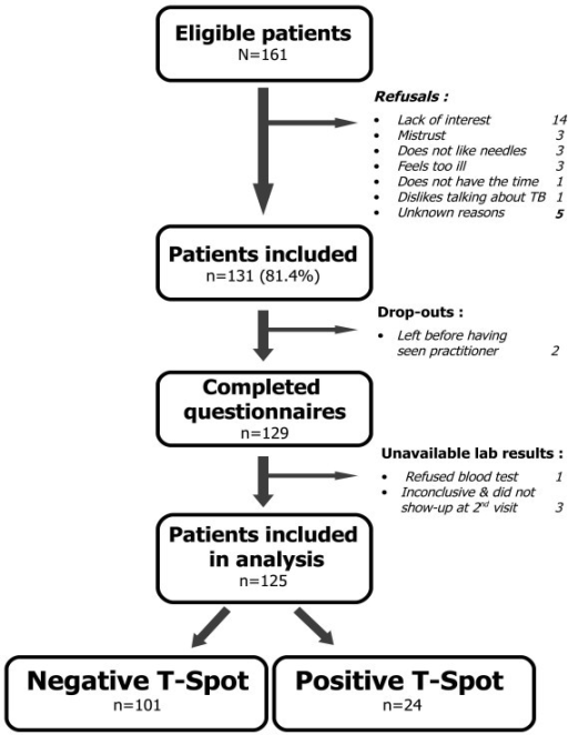 Flow Chart Of Patient Inclusion In The Study Open I