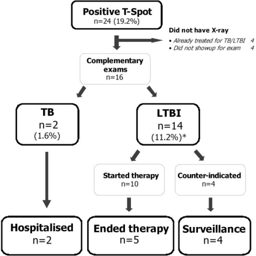 Adherence to therapy from testing to the end of prophylactic therapies. * Total number of participants with LTBI was expected to be 18. We assumed that the four patients that did not show up for further examination did not have active TB.