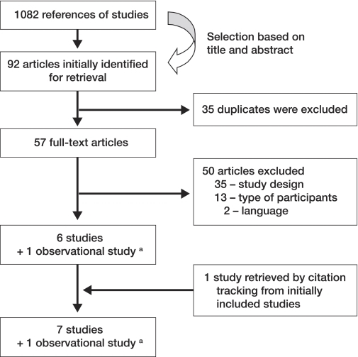 Flow chart of study selection.