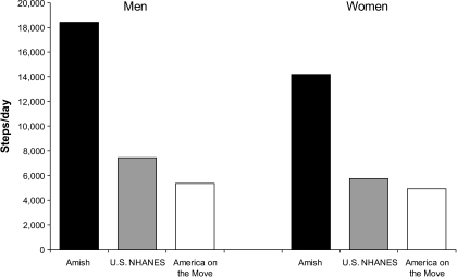 Average steps per day among Old Order Amish men and women (12) compared with contemporary U.S. adults in the 2005–2006 U.S. NHANES (13) and the 2003 America on the Move Study (14).