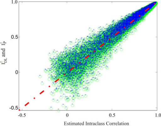 Plot of intraclass correlations and  (blue +) and  (green o) values against 100% agreement (red line).