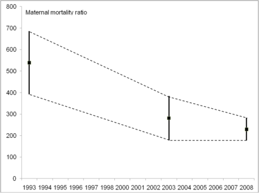 Estimates of maternal mortality with 95% confidence intervals, Nepal.