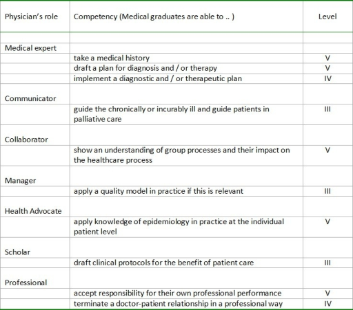 Examples of (sub)competencies and levels assigned per physician's role.