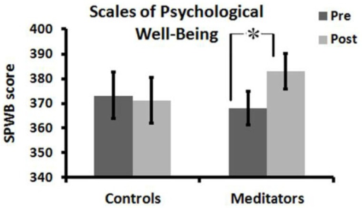 Psychological well-being scores before and after meditation or active control condition, *p < 0.05. Error bars represent SEM.