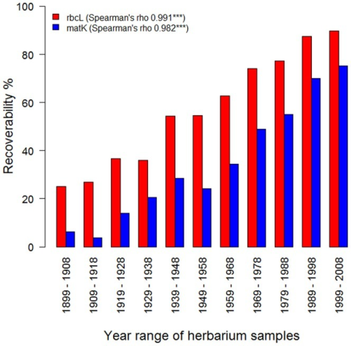 Effect of herbarium specimen age on recoverability (%).Using 3607 herbarium specimens ranging in age from 1899–2008, samples were divided into 11 age classes and Spearman rank correlation used to test for a relationship between age class and recoverability (%) using the DNA barcode loci, rbcL and matK.
